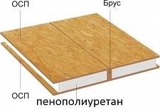 сип панель